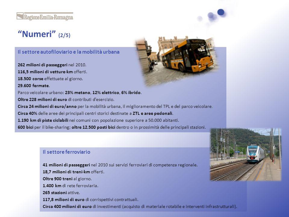 Numeri (2/5) Il settore autofiloviario e la mobilità urbana