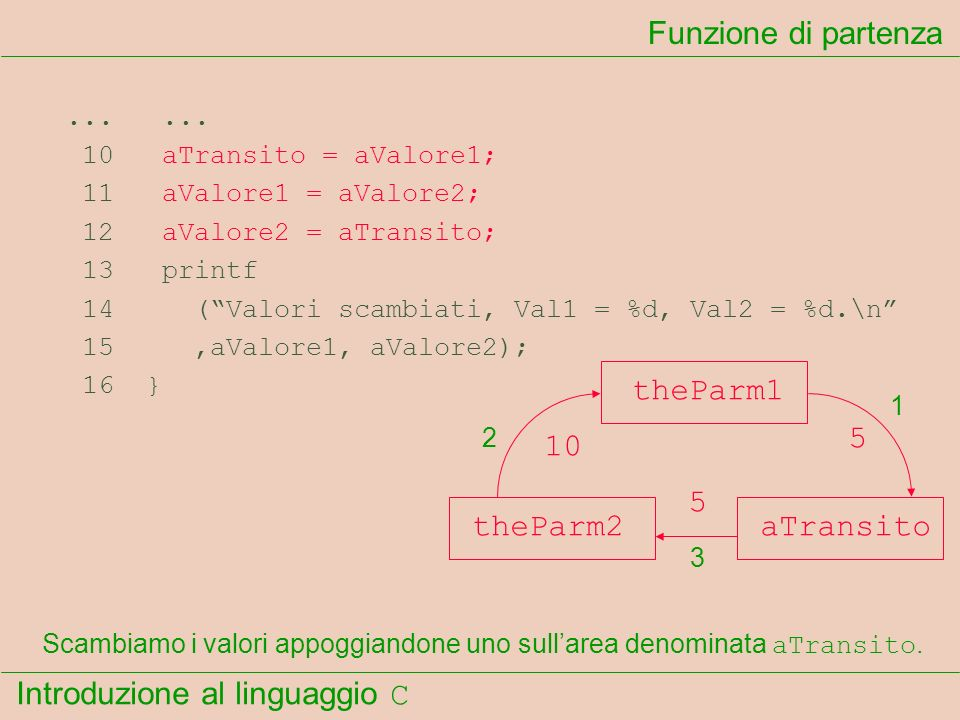 Funzione di partenza theParm1 5 10 5 theParm2 aTransito ... ...