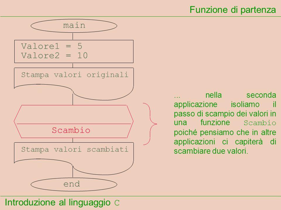 Funzione di partenza main Valore1 = 5 Valore2 = 10 Scambio end