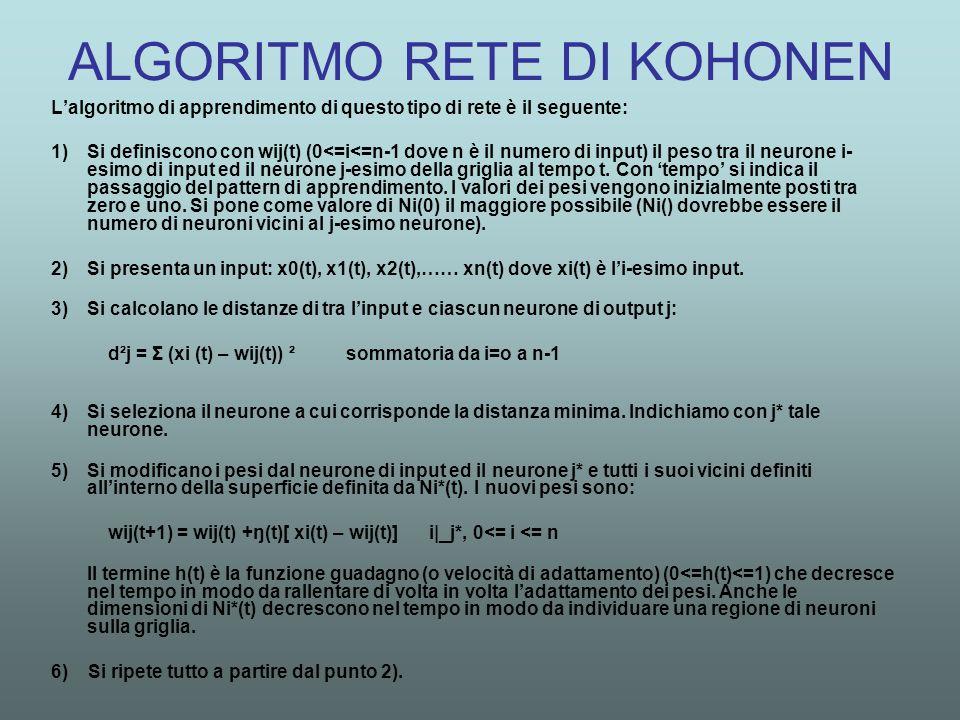 ALGORITMO RETE DI KOHONEN