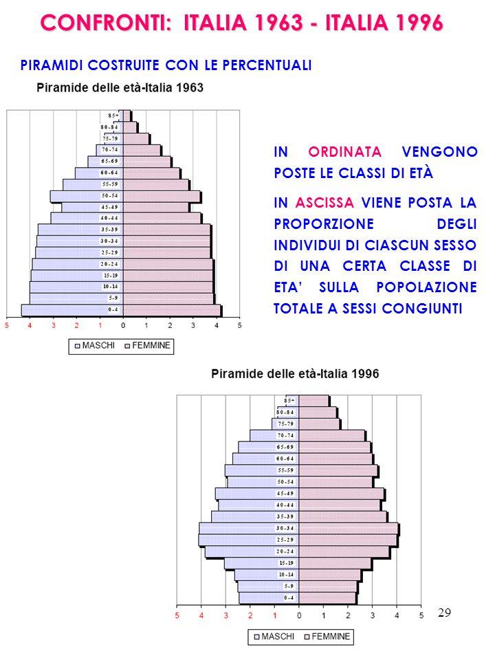 CONFRONTI: ITALIA 1963 - ITALIA 1996