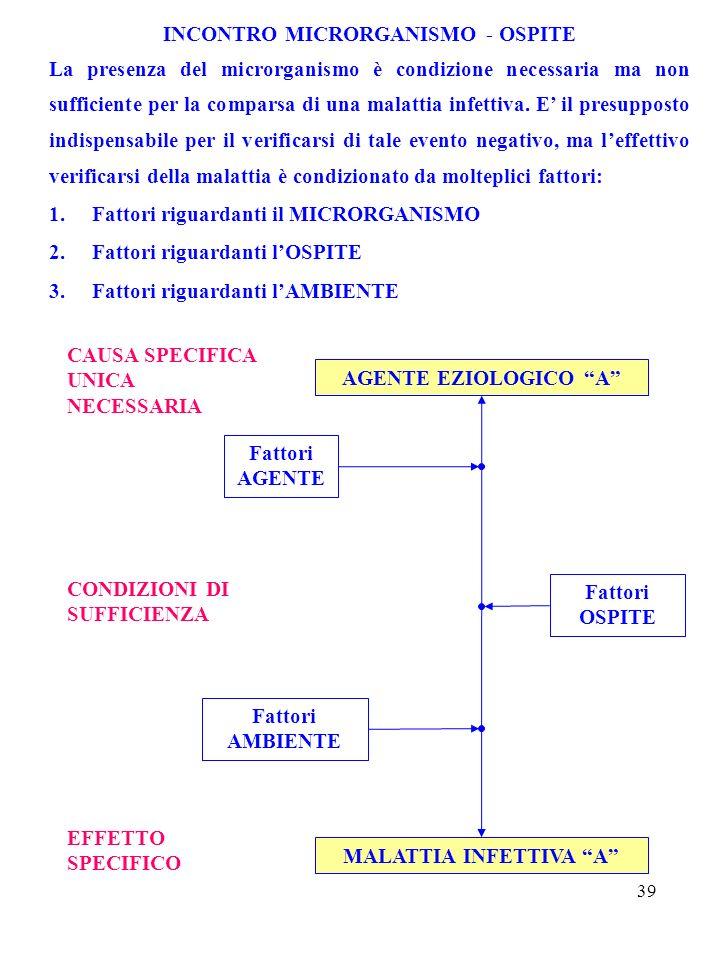 INCONTRO MICRORGANISMO - OSPITE