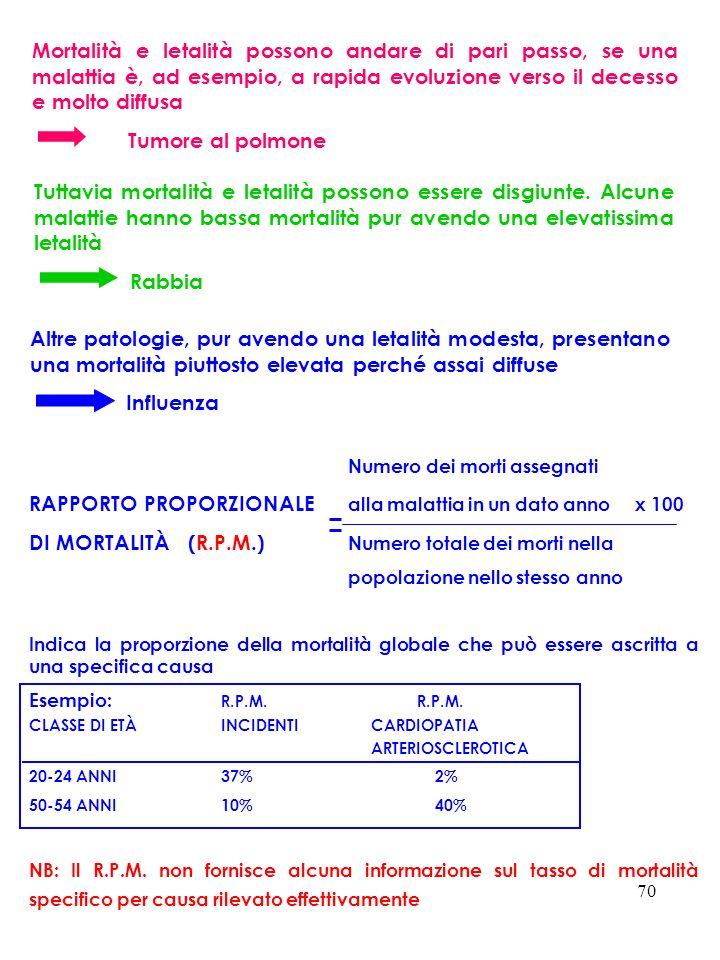 RAPPORTO PROPORZIONALE alla malattia in un dato anno x 100