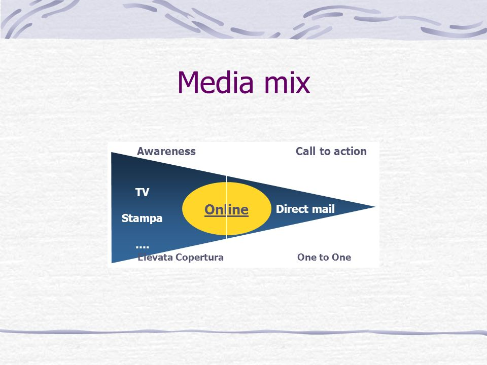 Media mix Online Awareness Call to action TV Stampa Direct mail ….