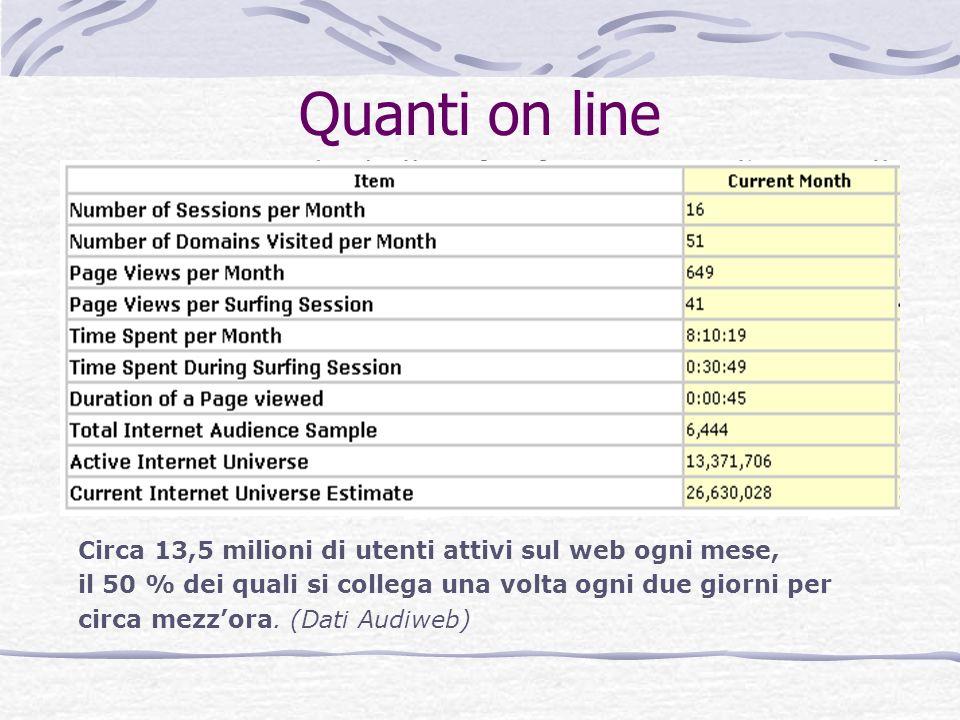 Quanti on line Circa 13,5 milioni di utenti attivi sul web ogni mese,
