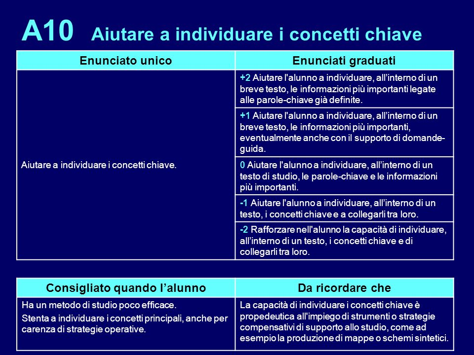 A10 Aiutare a individuare i concetti chiave