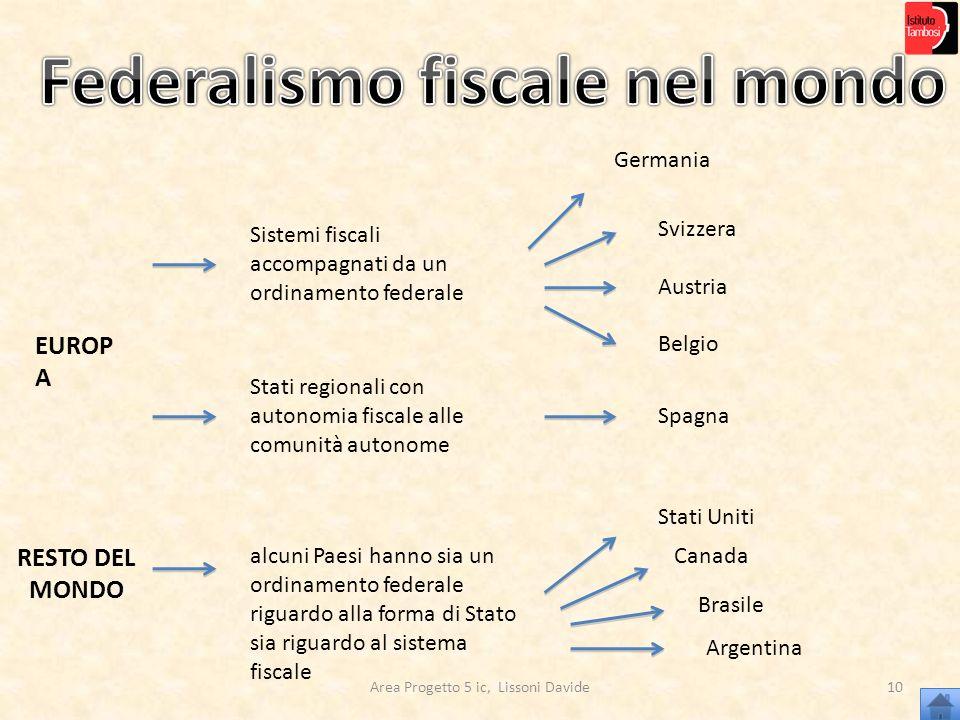 Federalismo fiscale nel mondo