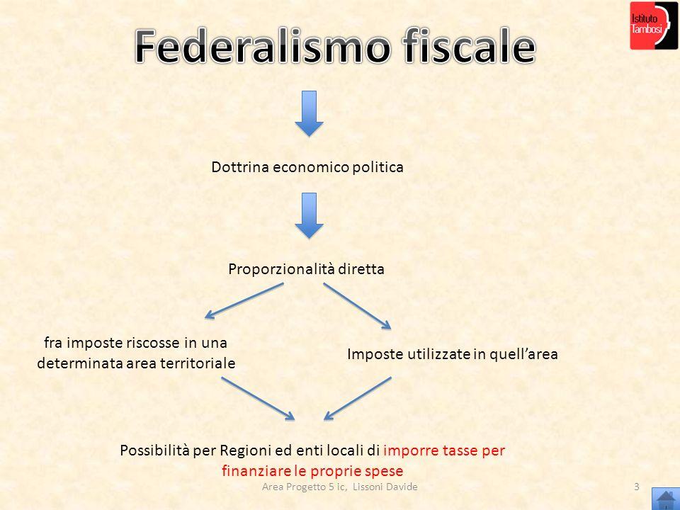 Federalismo fiscale Dottrina economico politica