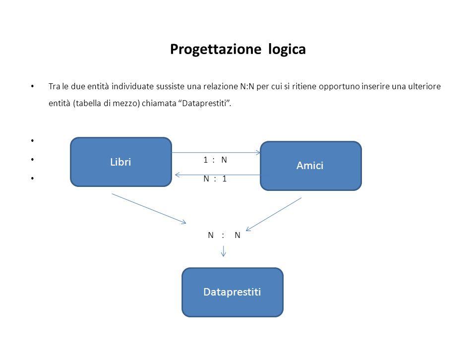 Progettazione logica Libri Amici Dataprestiti