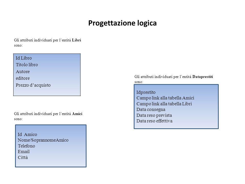 Progettazione logica Id Libro Titolo libro Autore editore