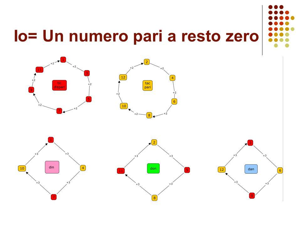 Io= Un numero pari a resto zero