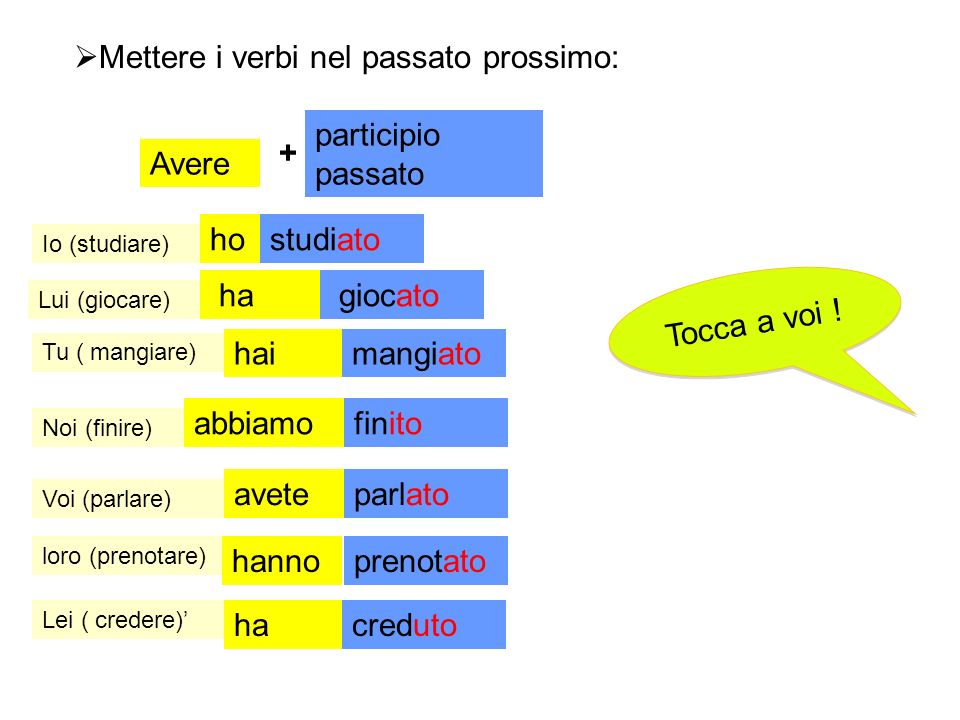 Mettere i verbi nel passato prossimo:
