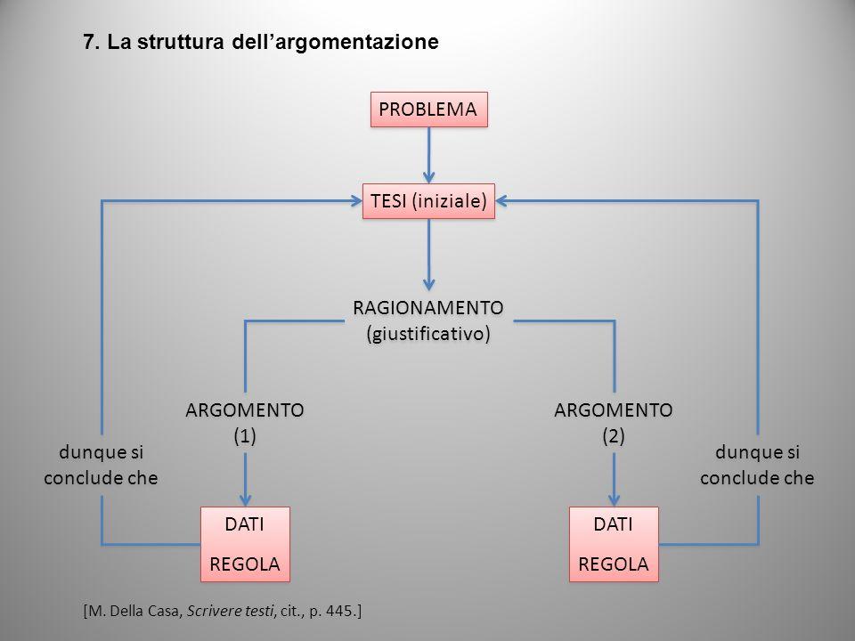 7. La struttura dell'argomentazione
