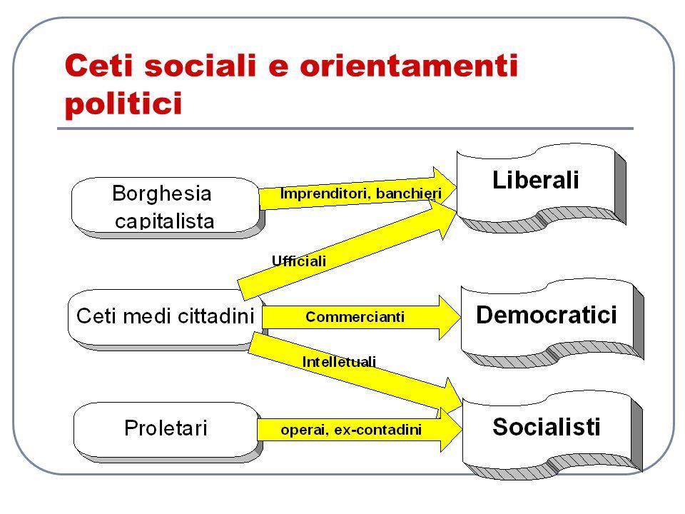 Ceti sociali e orientamenti politici