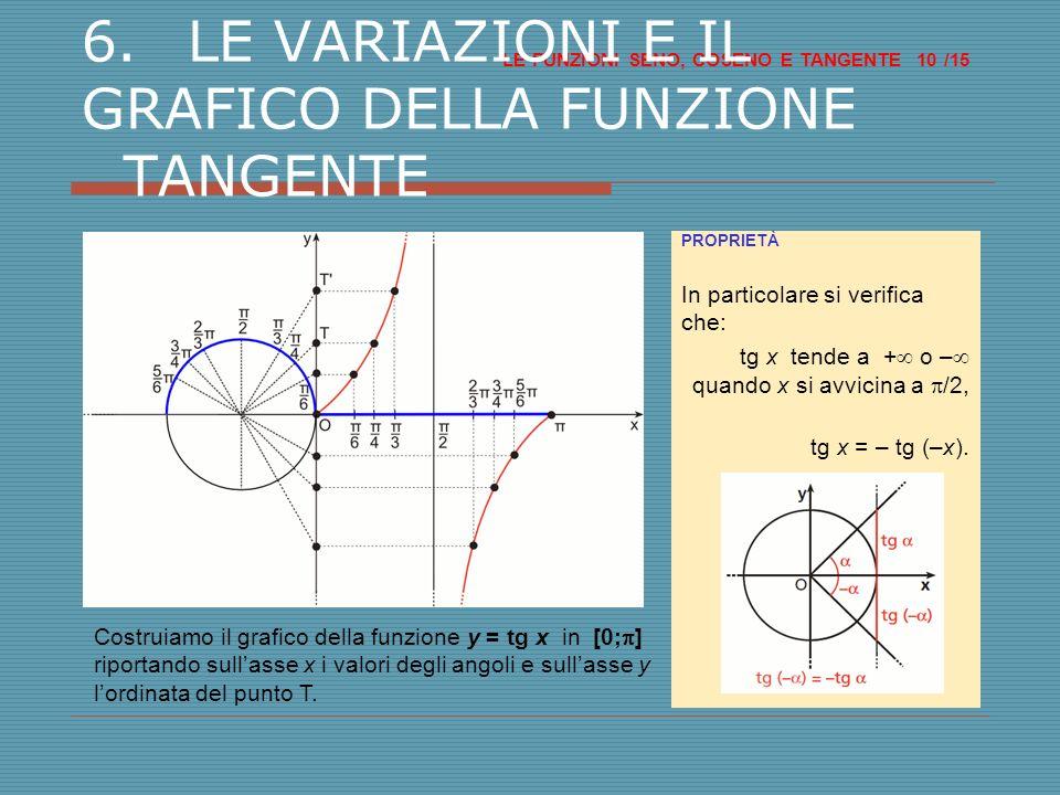 6. LE VARIAZIONI E IL GRAFICO DELLA FUNZIONE TANGENTE