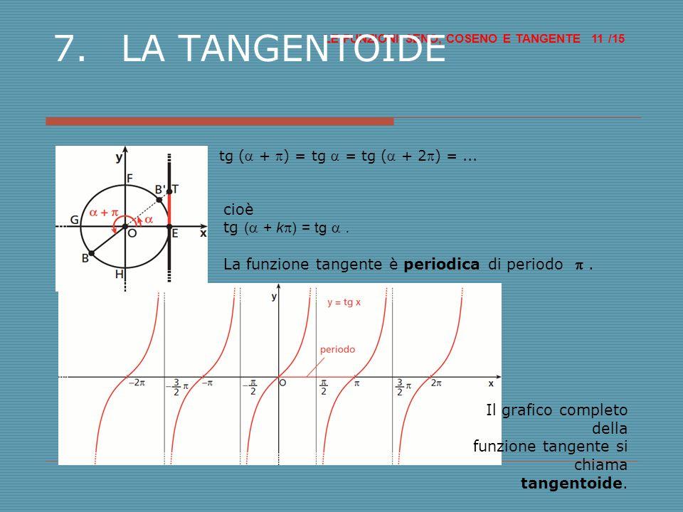 7. LA TANGENTOIDE cioè tg (a + kp) = tg a .