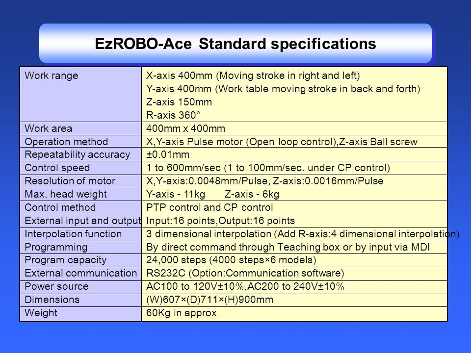 EzROBO-Ace Standard specifications