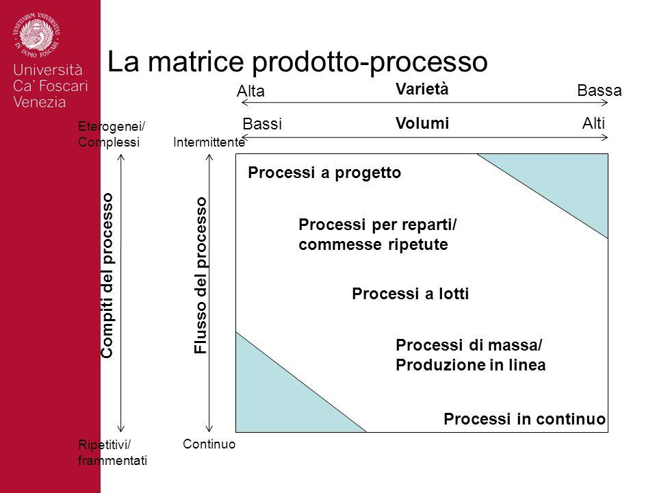 La matrice prodotto-processo