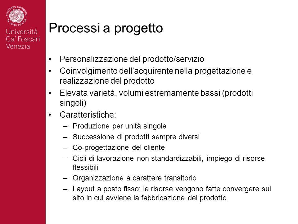 Processi a progetto Personalizzazione del prodotto/servizio