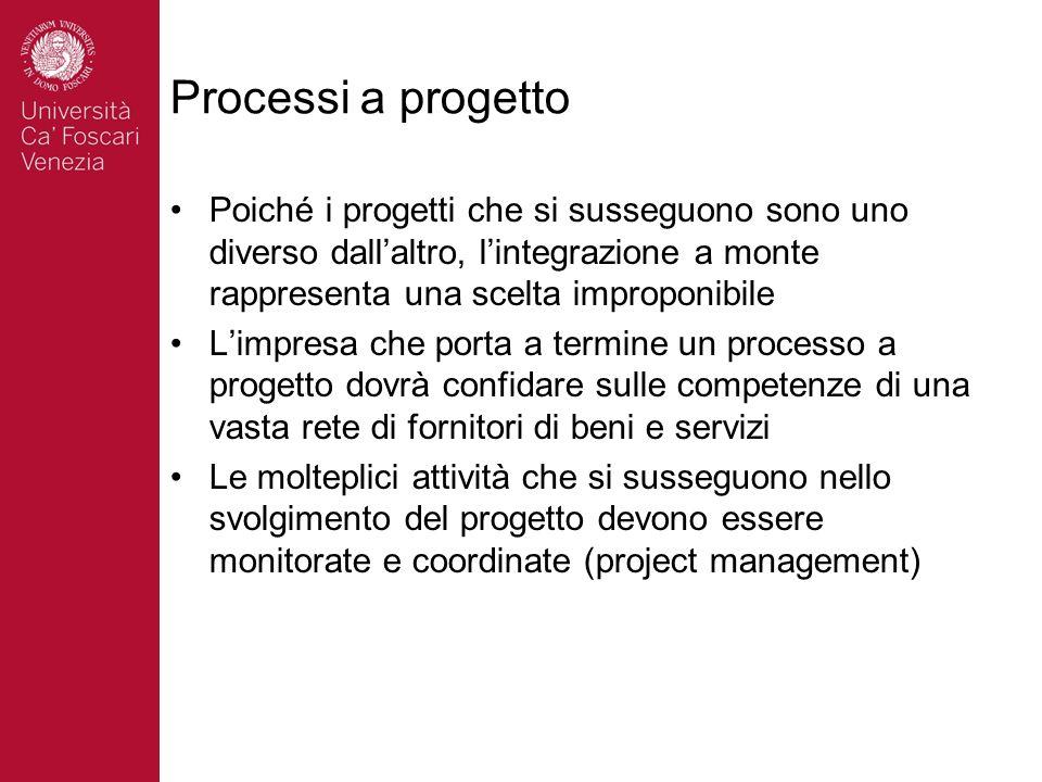 Processi a progetto Poiché i progetti che si susseguono sono uno diverso dall'altro, l'integrazione a monte rappresenta una scelta improponibile.