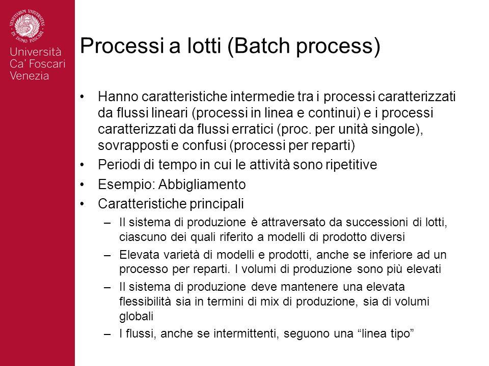 Processi a lotti (Batch process)