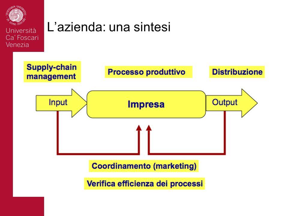 L'azienda: una sintesi