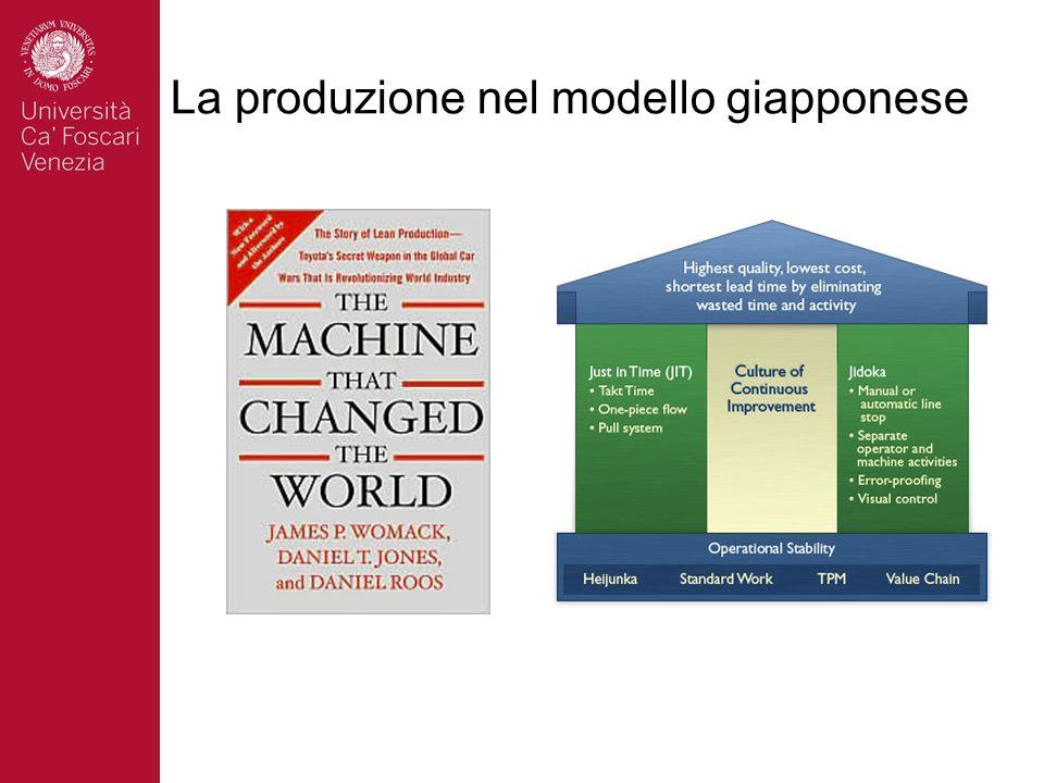 La produzione nel modello giapponese