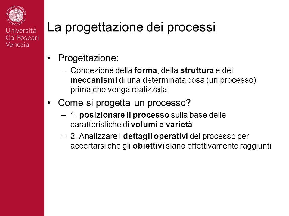 La progettazione dei processi