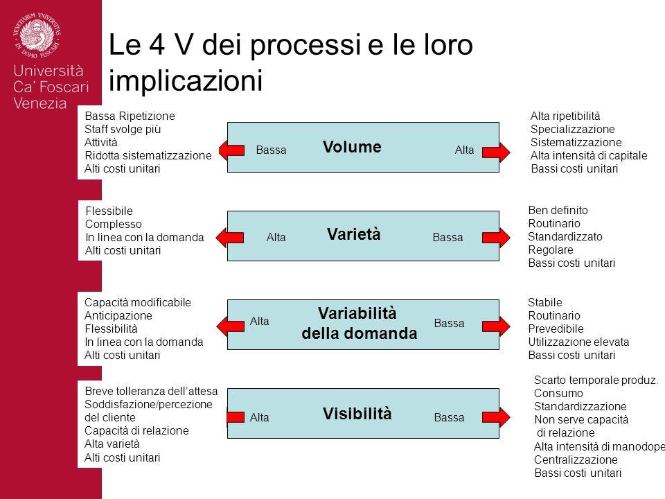 Le 4 V dei processi e le loro implicazioni