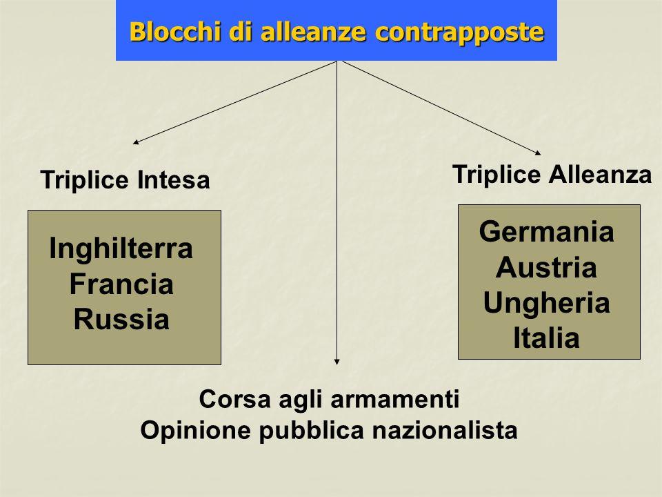 Blocchi di alleanze contrapposte