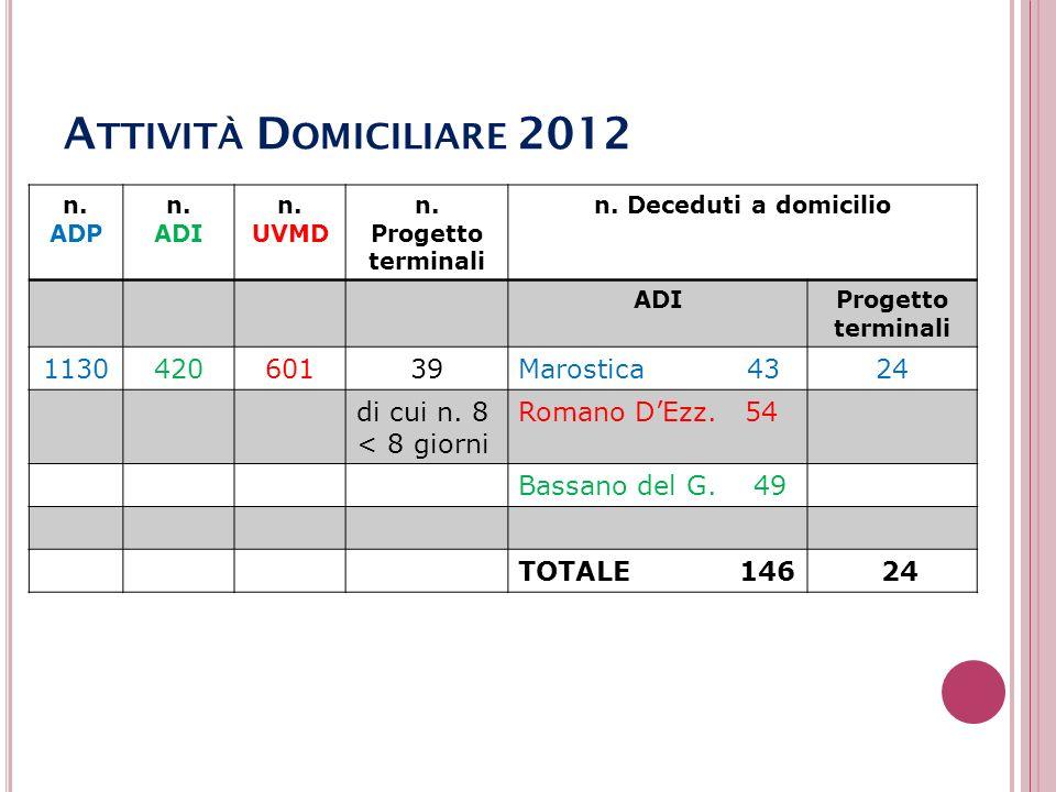 Attività Domiciliare 2012 1130 420 601 39 Marostica 43 24 di cui n. 8