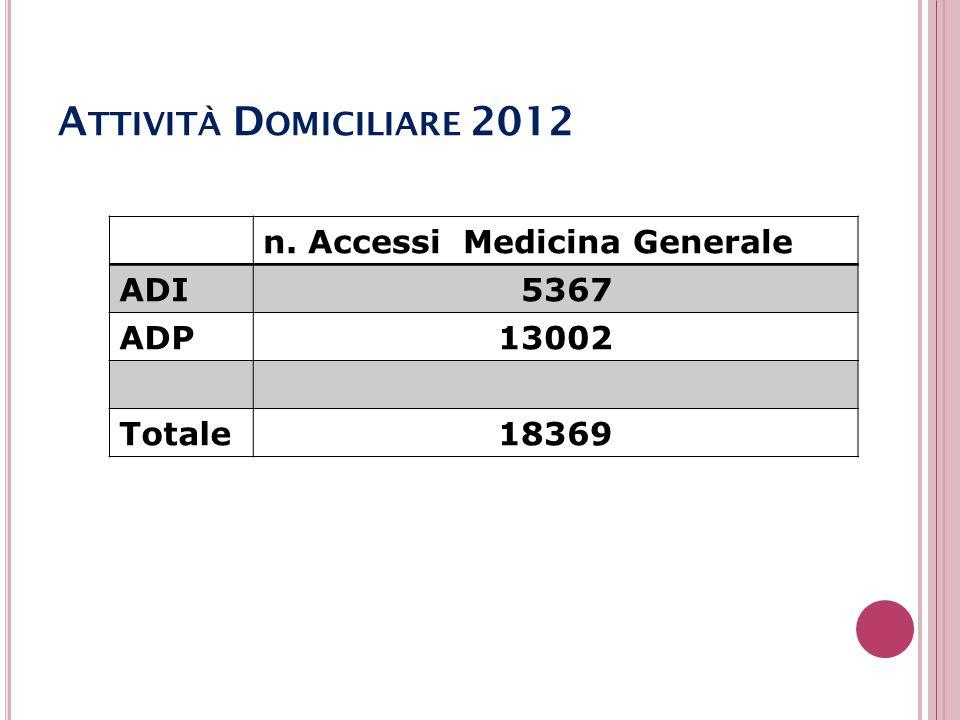 Attività Domiciliare 2012 n. Accessi Medicina Generale ADI 5367 ADP