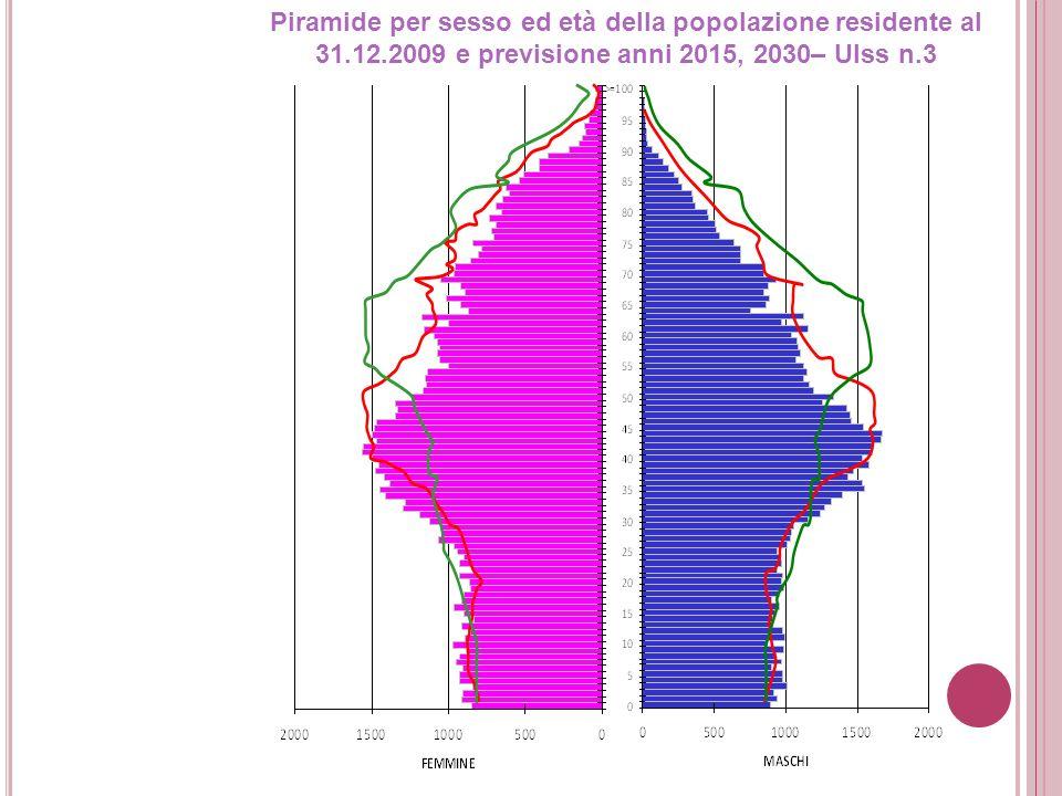 Piramide per sesso ed età della popolazione residente al 31. 12