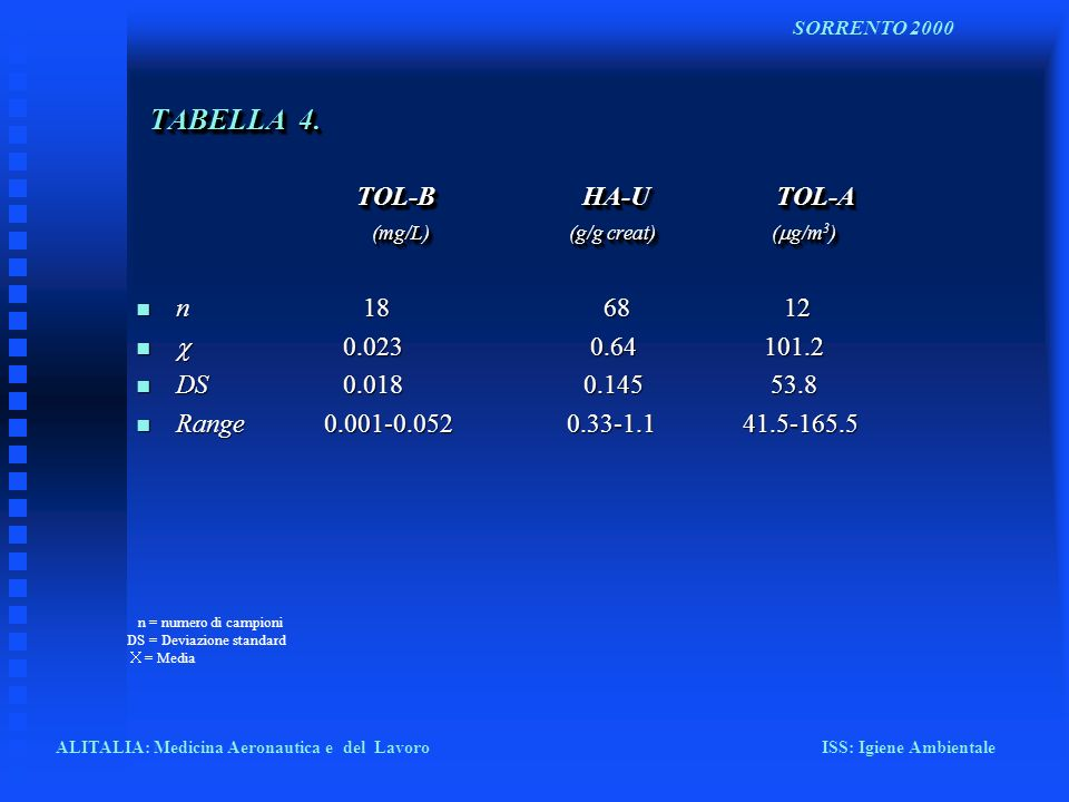 TABELLA 4. TOL-B HA-U TOL-A (mg/L) (g/g creat) (g/m3)