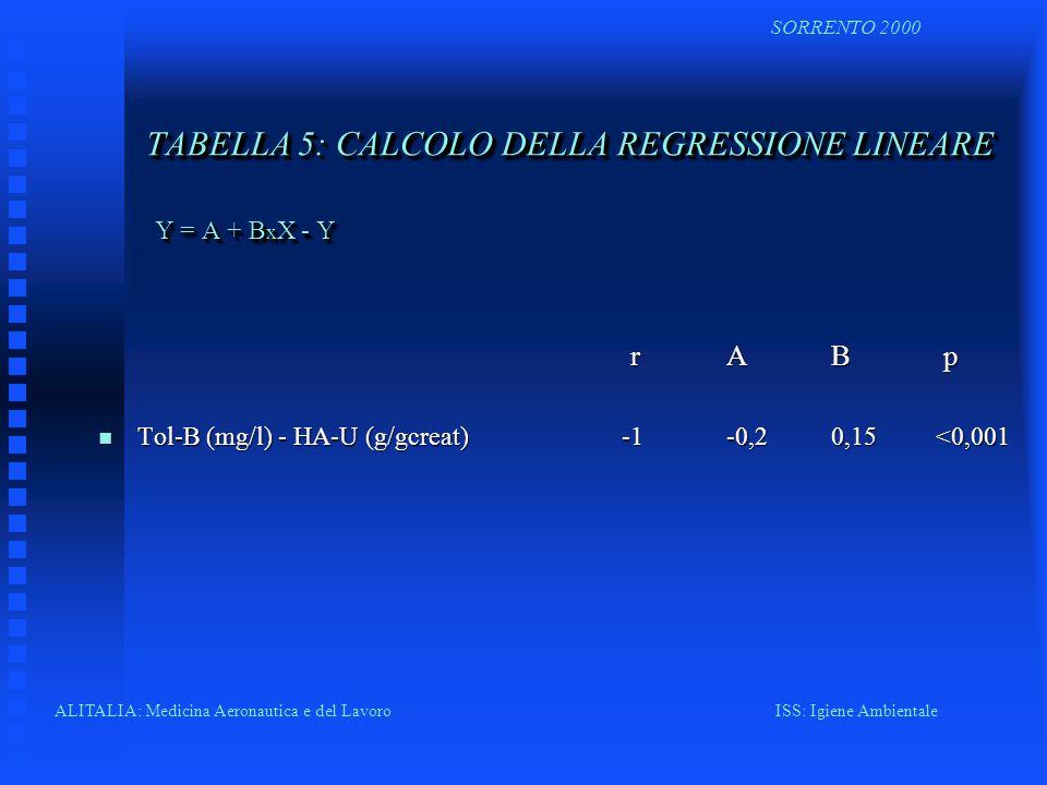 TABELLA 5: CALCOLO DELLA REGRESSIONE LINEARE Y = A + BxX - Y