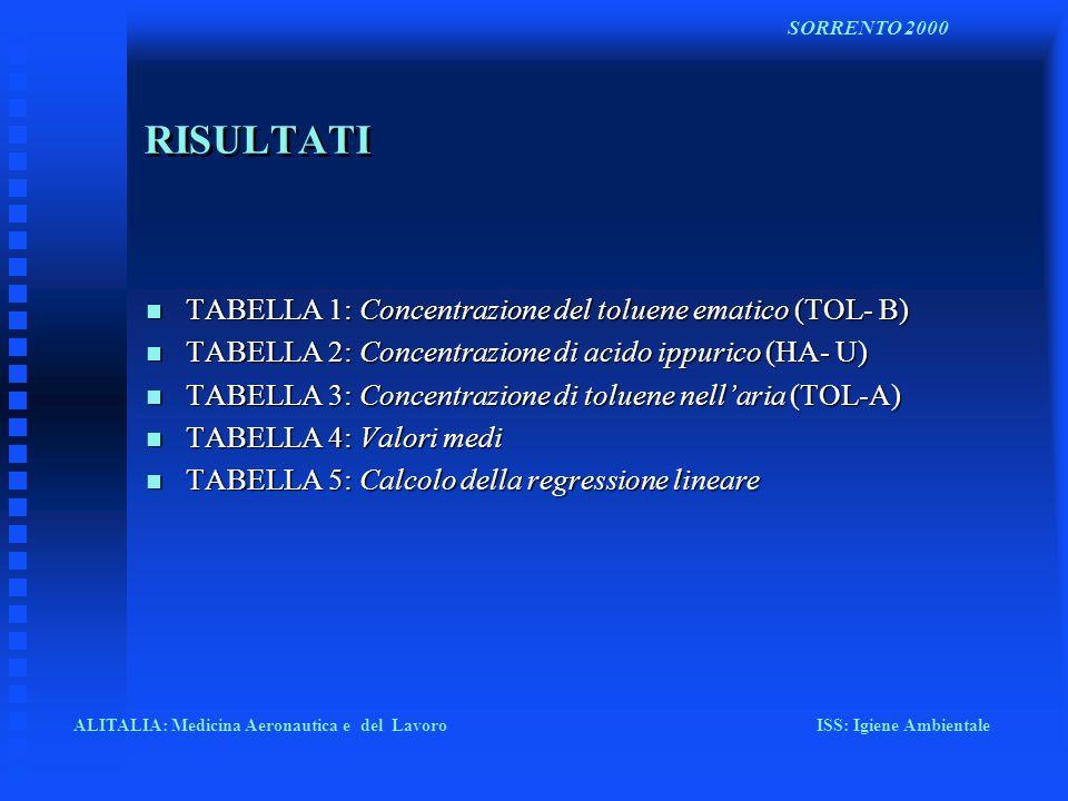 RISULTATI TABELLA 1: Concentrazione del toluene ematico (TOL- B)