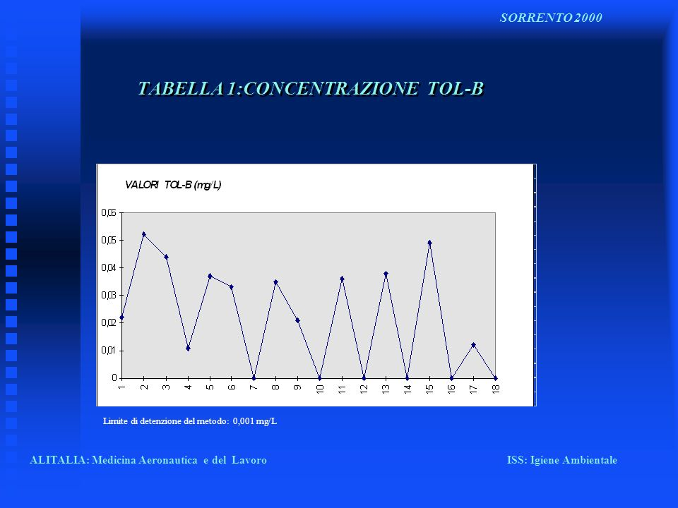 TABELLA 1:CONCENTRAZIONE TOL-B