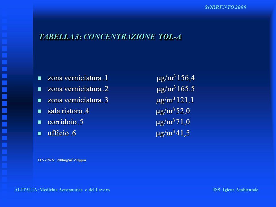 TABELLA 3: CONCENTRAZIONE TOL-A