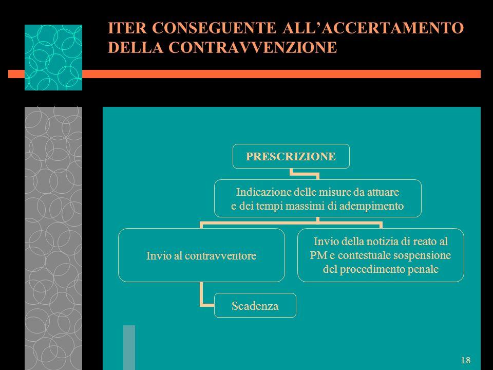 ITER CONSEGUENTE ALL'ACCERTAMENTO DELLA CONTRAVVENZIONE