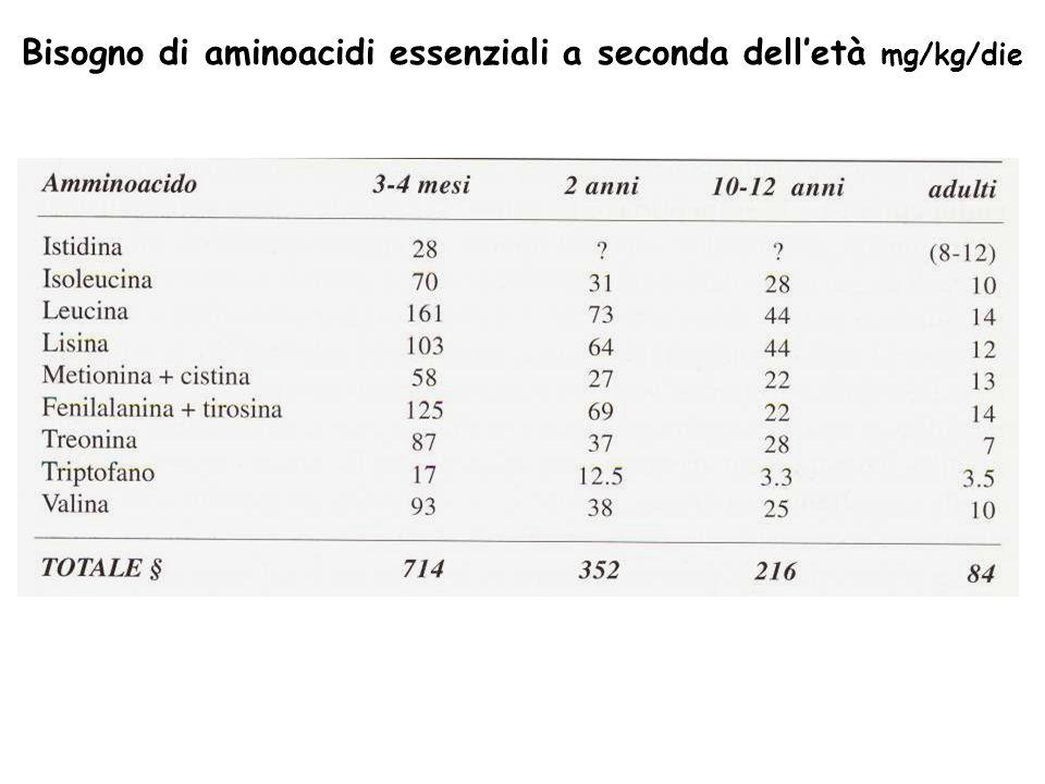 Bisogno di aminoacidi essenziali a seconda dell'età mg/kg/die