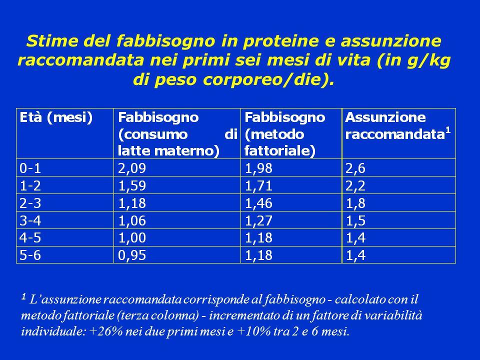 Stime del fabbisogno in proteine e assunzione raccomandata nei primi sei mesi di vita (in g/kg di peso corporeo/die).