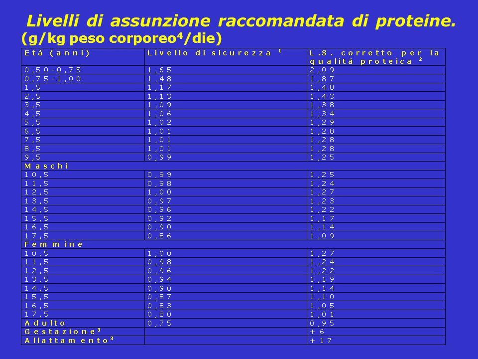 Livelli di assunzione raccomandata di proteine