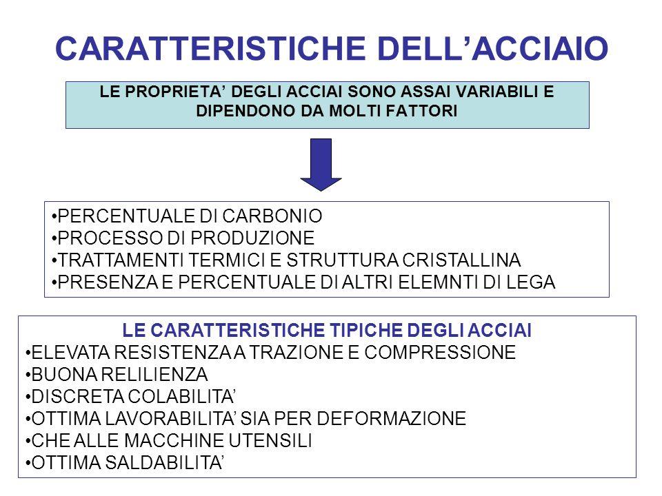 CARATTERISTICHE DELL'ACCIAIO