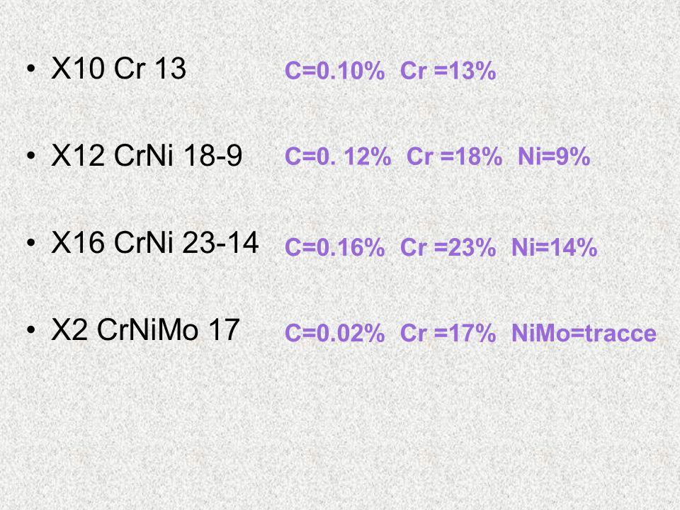 X10 Cr 13 X12 CrNi 18-9 X16 CrNi 23-14 X2 CrNiMo 17 C=0.10% Cr =13%