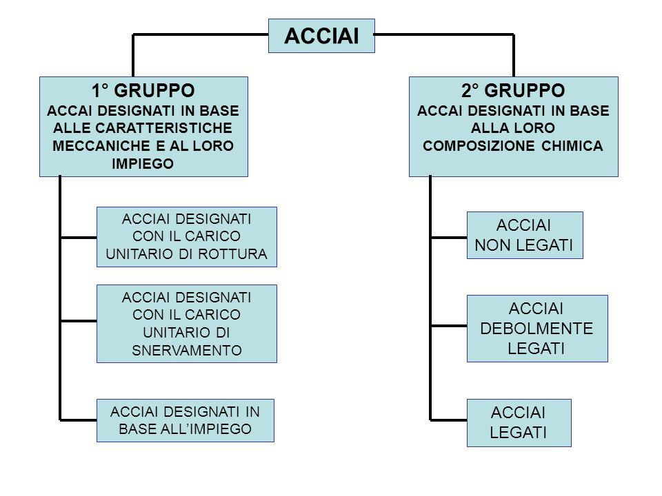 ACCAI DESIGNATI IN BASE ALLA LORO COMPOSIZIONE CHIMICA