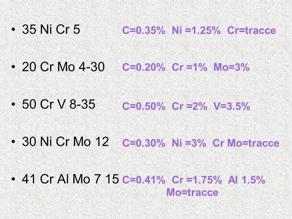 35 Ni Cr 5 20 Cr Mo 4-30 50 Cr V 8-35 30 Ni Cr Mo 12 41 Cr Al Mo 7 15