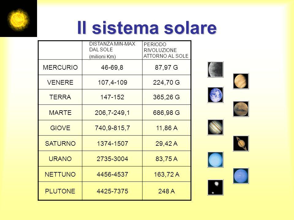 Il sistema solare MERCURIO 46-69,8 87,97 G VENERE 107,4-109 224,70 G
