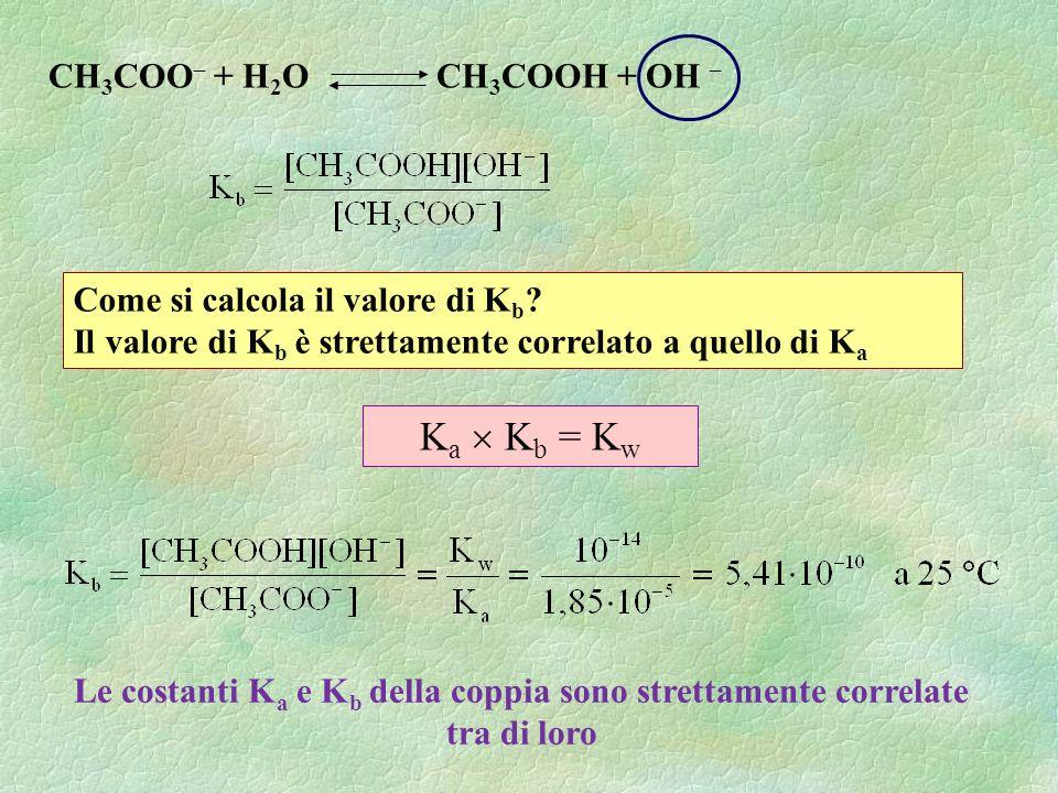 Ka  Kb = Kw CH3COO– + H2O CH3COOH + OH –