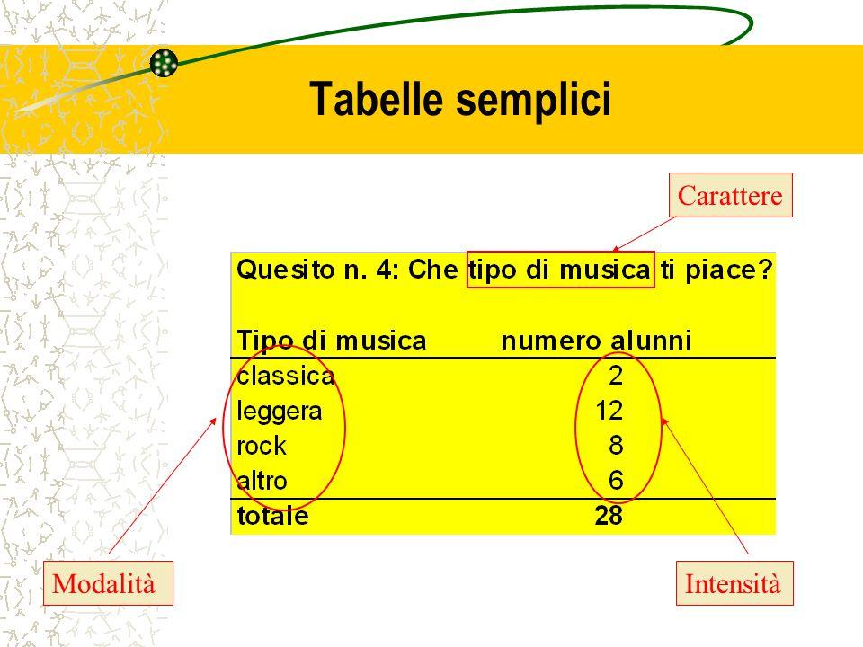Tabelle semplici Carattere Modalità Intensità