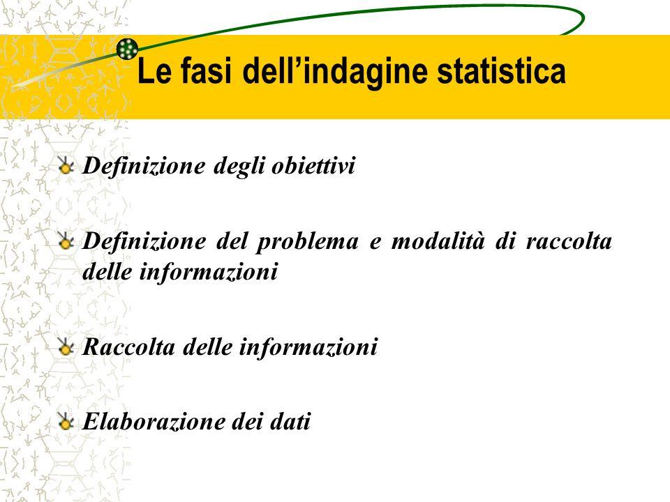 Le fasi dell'indagine statistica